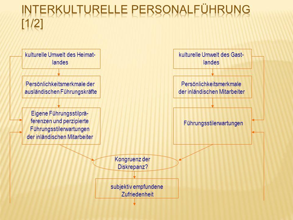 Interkulturelle Personalführung [1/2]